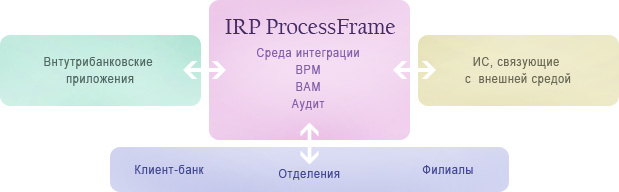 ProcessFrame